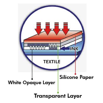 Forever Subli Flex 202 Sublimation Opaque Paper for Cotton, 100 sheets 11x17
